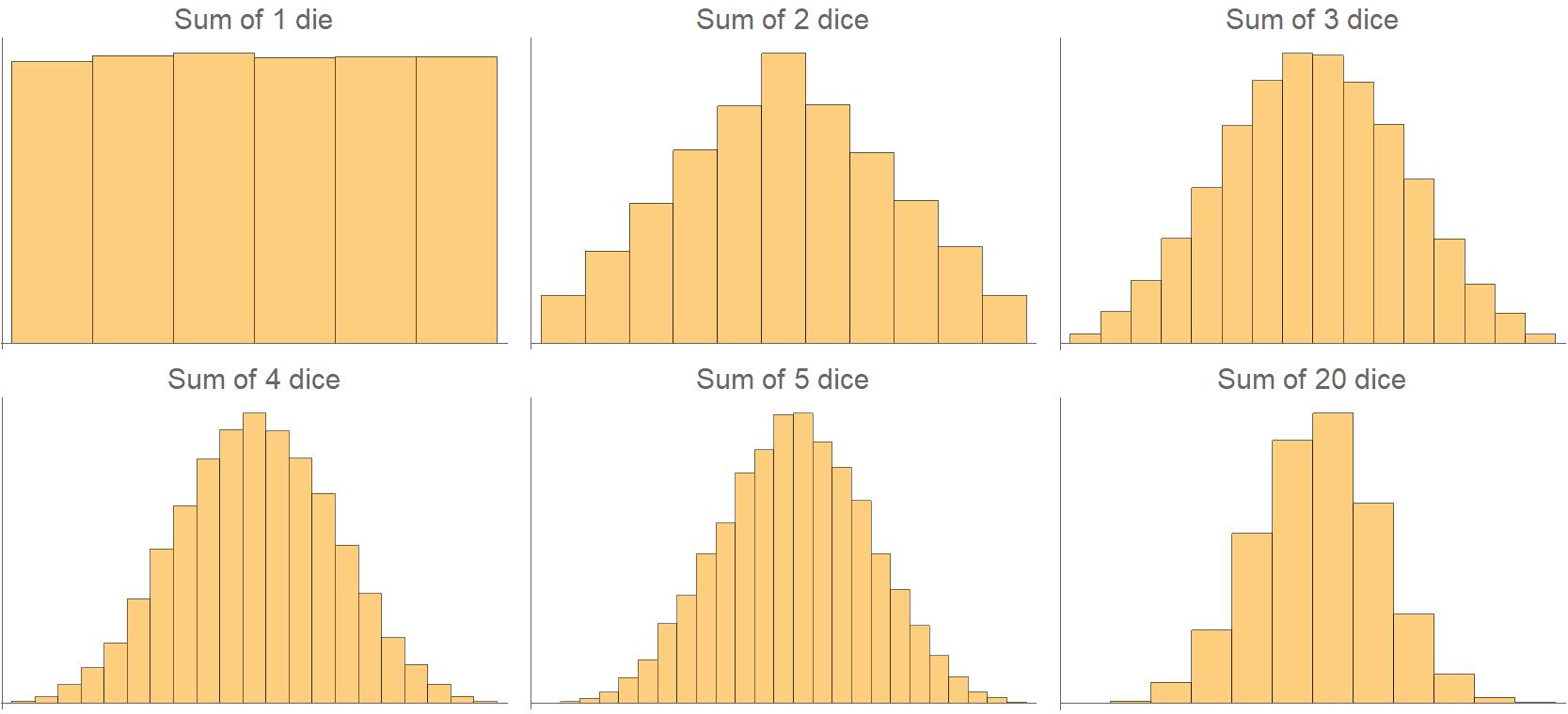 Sum of dice histogram