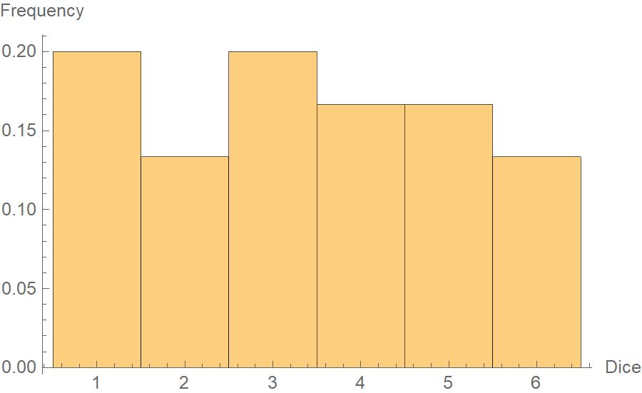 Uniform distribution histogram