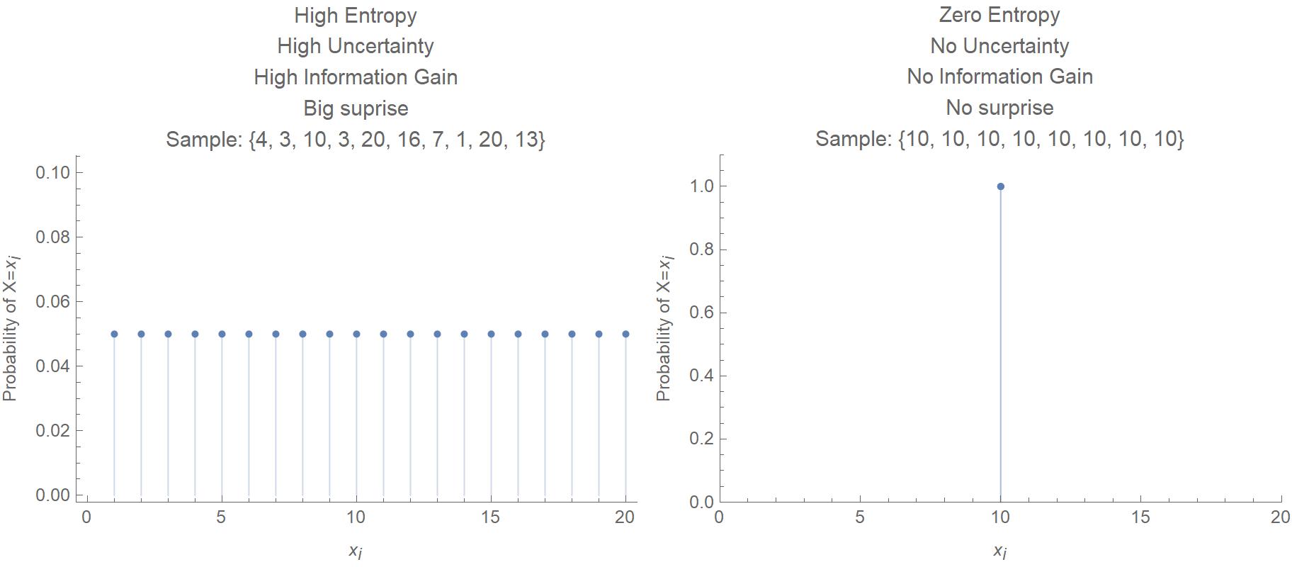 Low vs. hight entropy