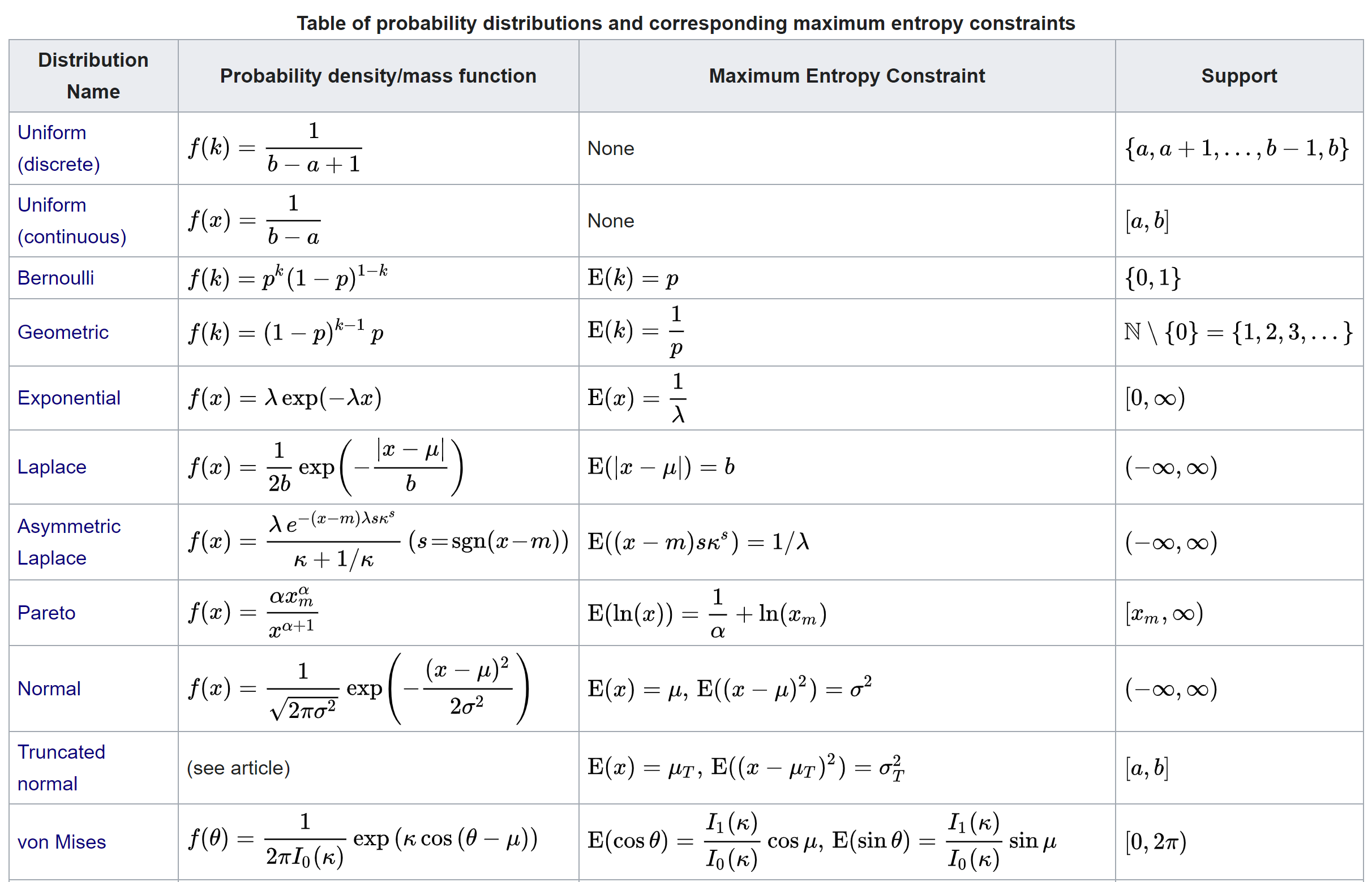 Distributions with maximum entropy