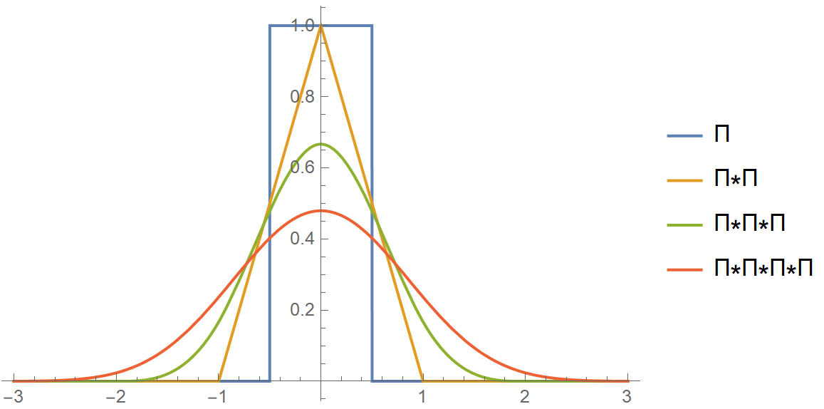 Convolution of unit box function with itself