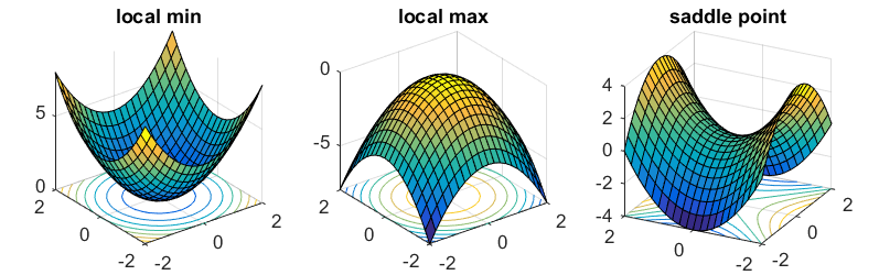 Shape of objective function in optimization