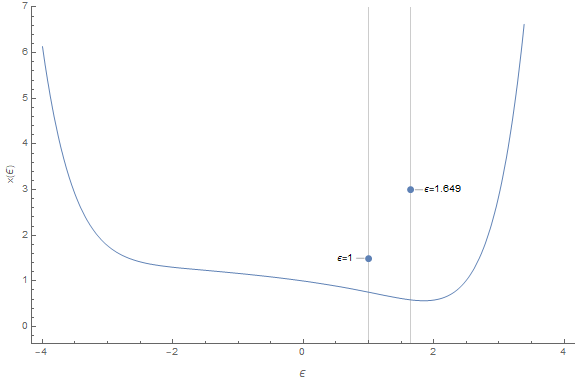 Plot of power series sum vs. epsilon