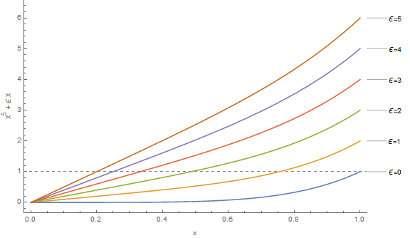 Plot of perturbed functions for various values of epsilon