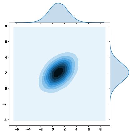 Sampling from multinormal distribution via cholesky decomposition