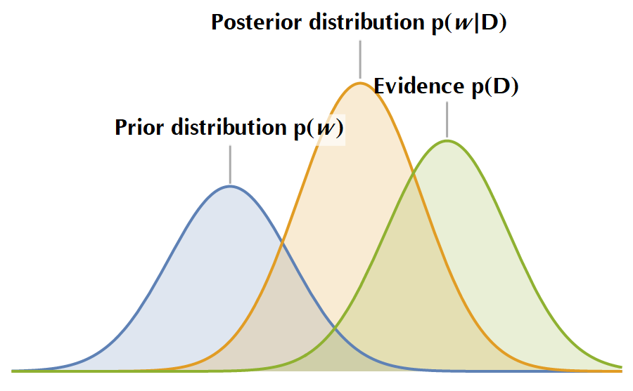 Prior, posterior and evidence distributions in Bayes rule