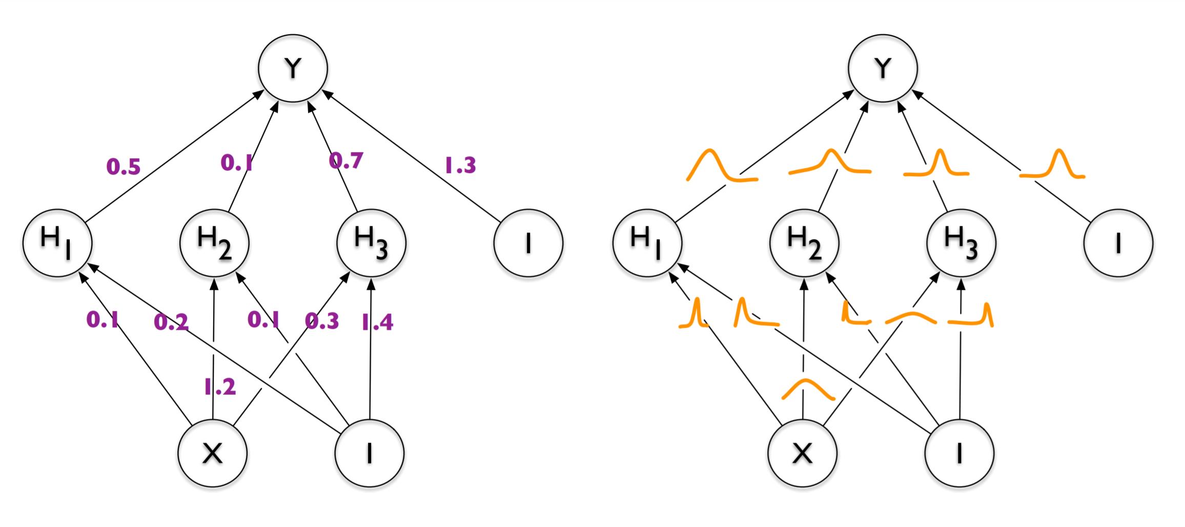 Probabilistic vs. deterministic neural networks