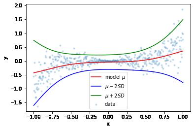 Non-linear probabilistic regression data