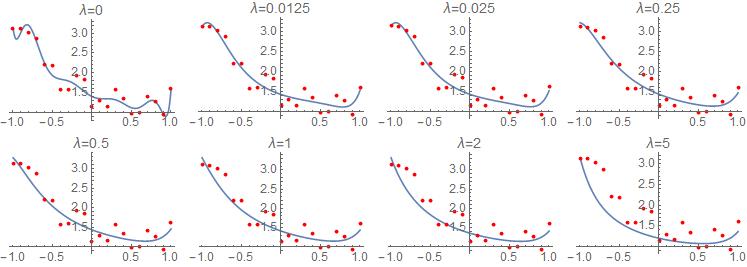 Ridge regression for various values of lambda