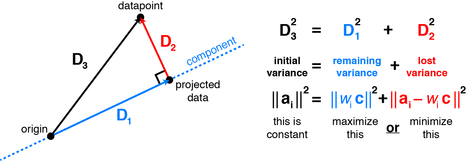 PCA projection intuition