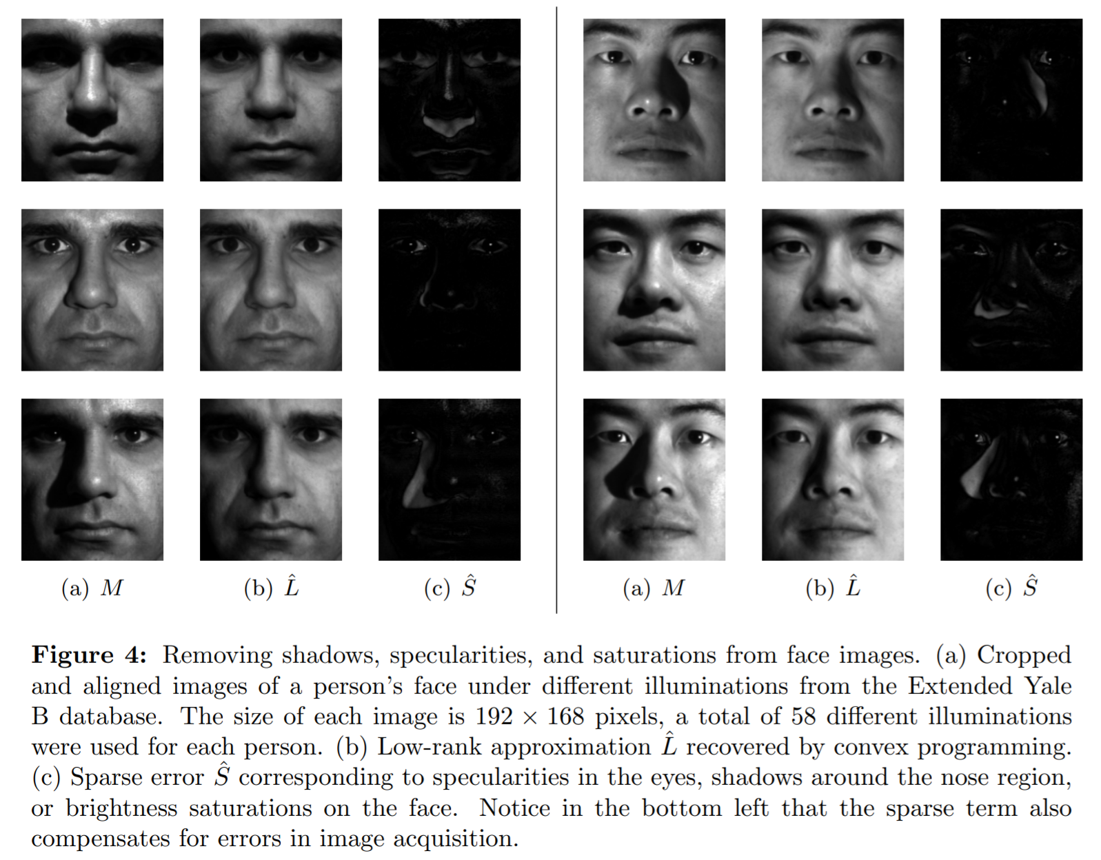 Robust PCA in face recognition
