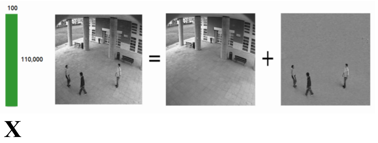 Robust PCA in video surveillance