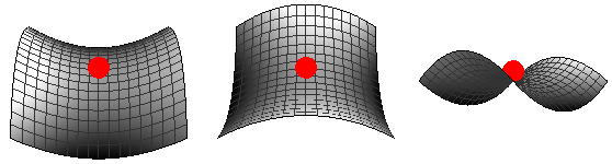 A function with a saddle point