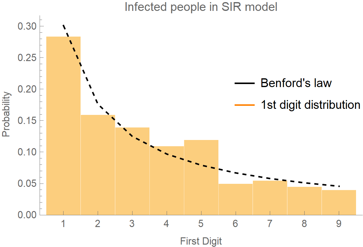 SIR model and Benford law in covid-19 numbers