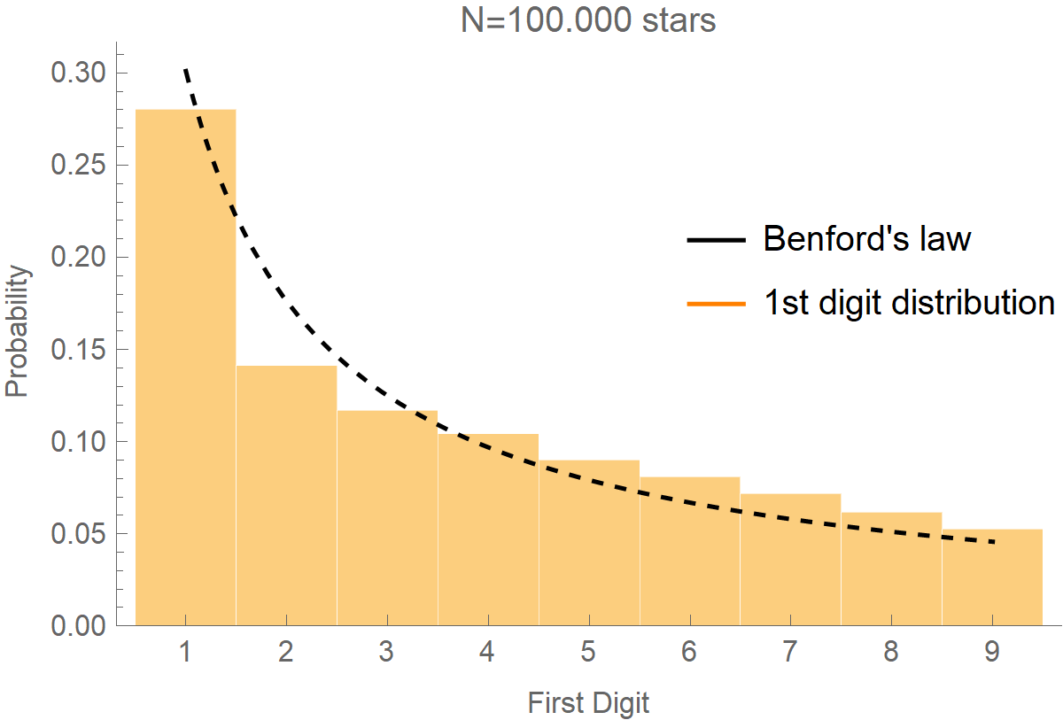 First digit distribution in stars distances from Earth