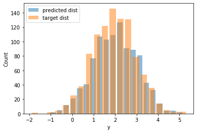 Negative log-likelihood vs epoch